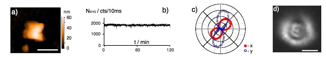 Etude d'une nanoparticule de KTP de taille 60 nm: (a) Image top