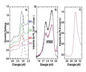 absorption,photoluminescence, PLE dans la région spectrale des porphyrines