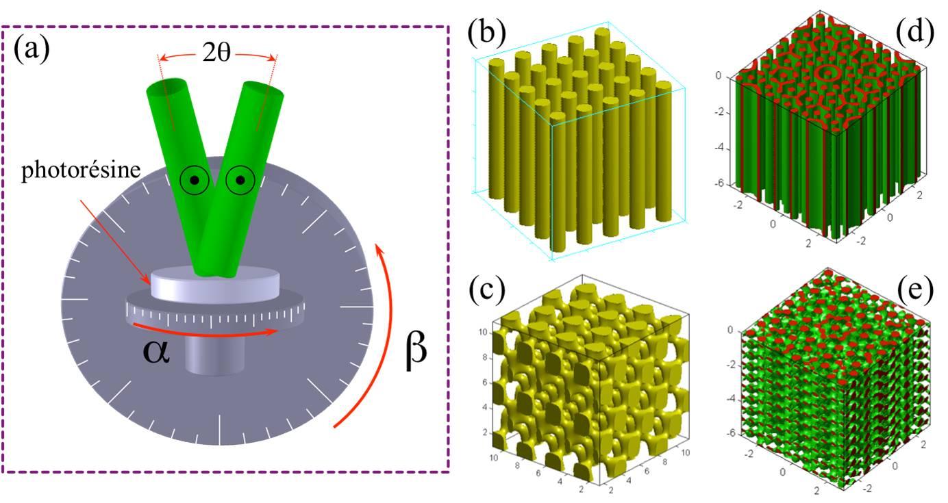 Interférence de  deux faisceaux lasers